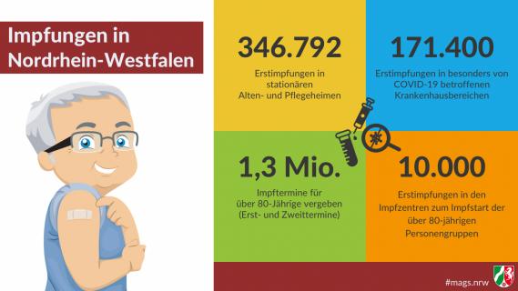Impfungen in NRW