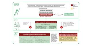 Quarantäne-Verordnung: Schaubild zu den Regelungen für Nordrhein-Westfalen
