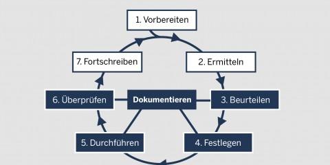 Der Prozess der Gefährdungsbeurteilung am Arbeitsplatz