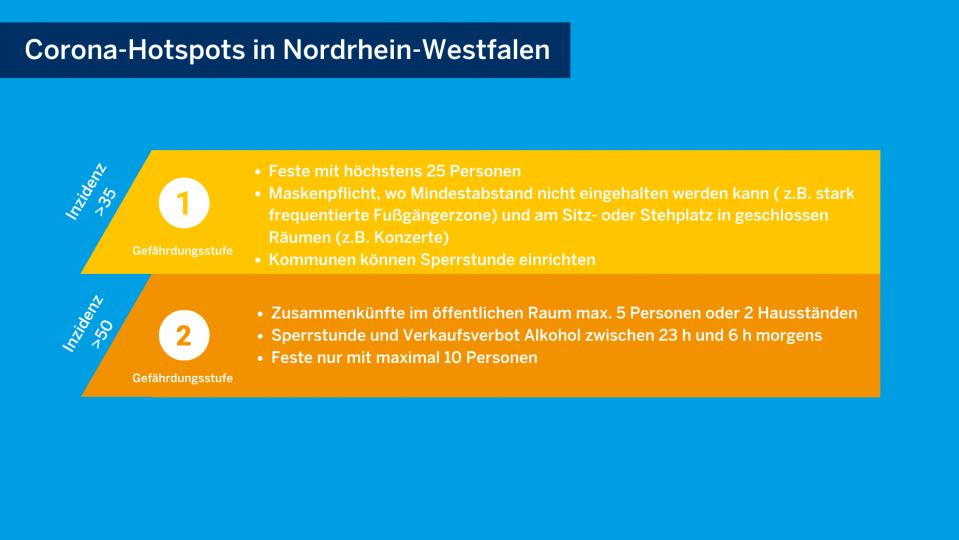 Grafik zu den Regelungen in den verschiedenen Corona-Gefährungsstufen in NRW