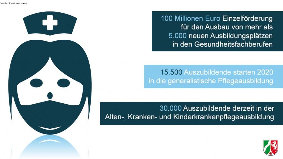 Computergrafik einer Krankenschwester. Dazu Text innerhalb des Bildes: 100 Millionen Euro Einzelförderung für den Ausbau von mehr als 5000 neuen Ausbildungsplätzen in den Gesundheitsfachberufen.